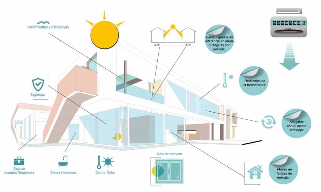 Antisolar Alemana | infografico | Películas de control solar y seguridad